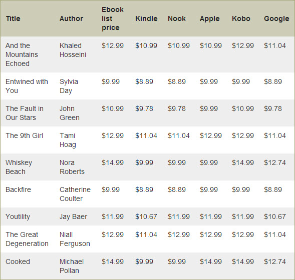 Laura Hazard Owen eBook price comparison